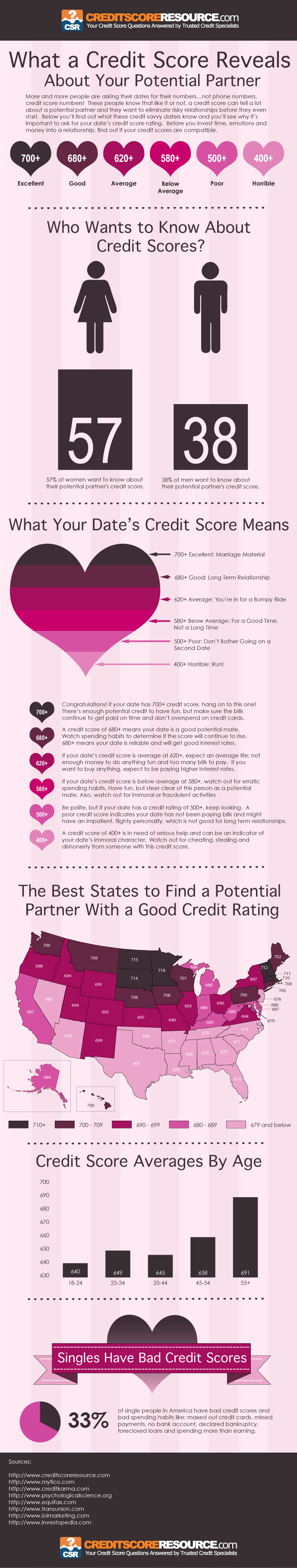 credit scores and dating infographic